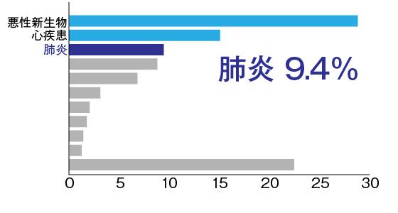 主な死因死亡数の割合